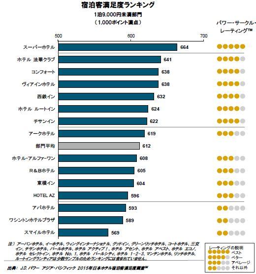出典:J.D. パワーアジア・パシフィック2015年日本ホテル宿泊客満足度調査