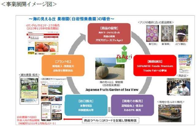 JTB、日本の食を海外に販売する越境ECを開始 -産地への訪日旅行の誘客ねらう