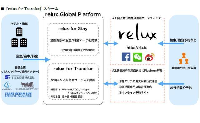 高級宿泊予約サイト「relux」、訪日客向け交通手配サービス開始、バスやハイヤーなどと提携