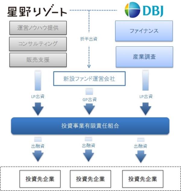ファンドストラクチャー図_web用