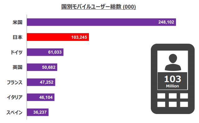 日本のモバイル利用者はのべ1億300万人、旅行サイトは「楽天」が首位 ―コムスコア