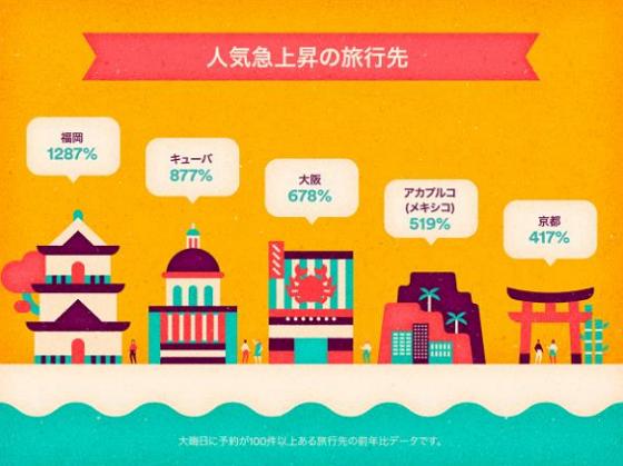 Airbnbの年末年始予約ランキング2015、総合7位に「東京」、増加率は「博多」の1200%超が世界トップに