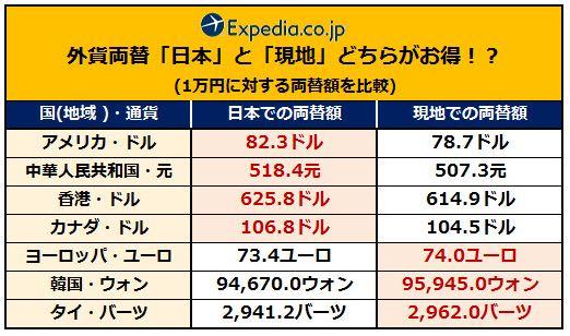海外旅行の外貨両替、日本と現地の両替額に通貨毎の差、米ドルなら日本がお得に -エクスペディア調査