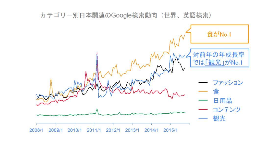 グーグル検索ランキング2015、外国人の日本観光への関心は「宿泊」や「東京以外の地名」に【インバウンド編】