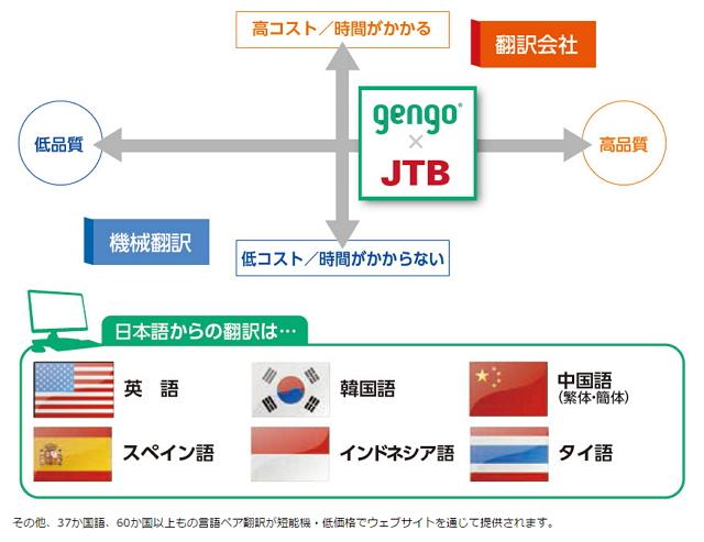 「gengo×JTB」サービス概要資料より