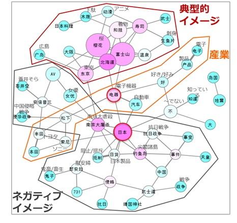 訪日経験・予定なしの中国人による日本のイメージ