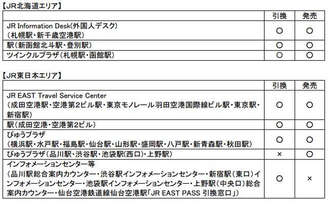 JR北海道 JR東日本:報道資料より