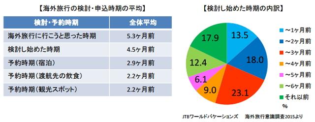 JTBワールドバケーションズ:報道資料より