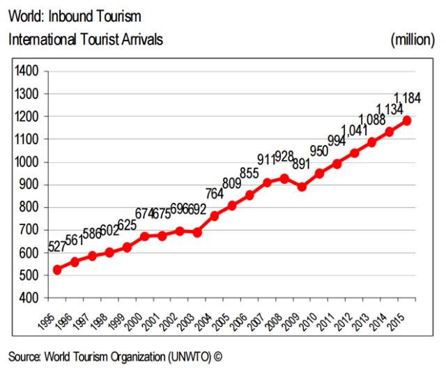 UNWTO:発表資料より