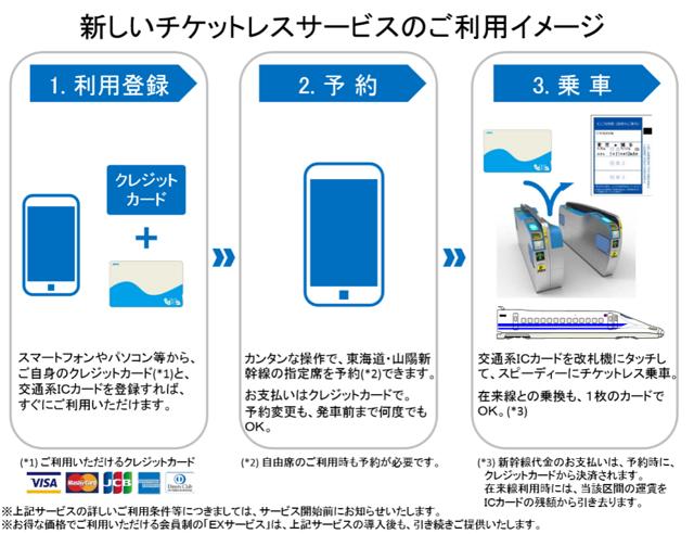 JR東海とJR西日本による報道資料より