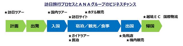 ANA:報道資料より