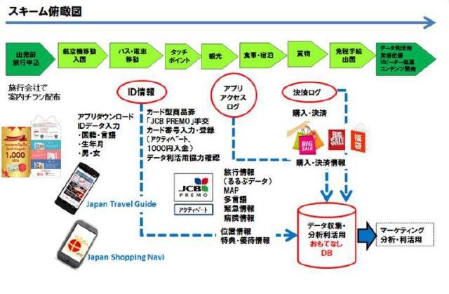 JTBなどが訪日客の消費促進で実証実験、春節にあわせ新宿と札幌の2都市で開催