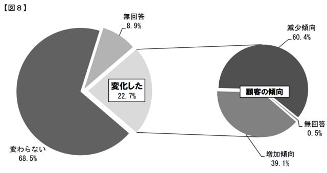 大阪商工会議所:報道資料より
