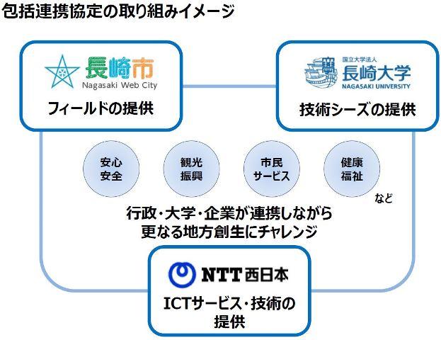 長崎市、「観光×ICT」で産官学の包括連携、高齢者向けSNS仲介ロボットなど取り組みへ