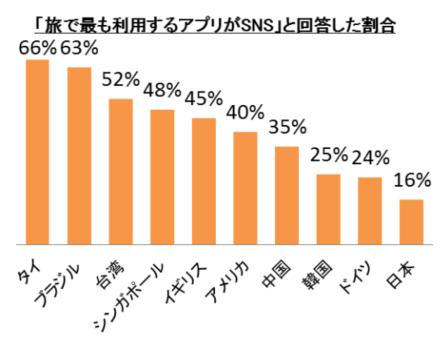 エクスペディア・ジャパン:報道資料より