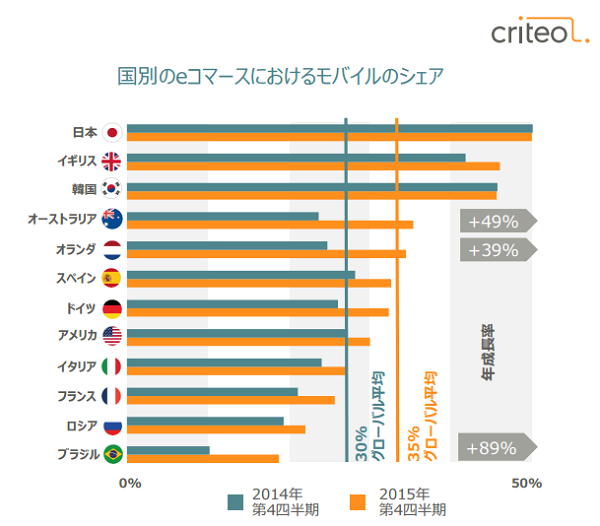 Criteo:発表資料より