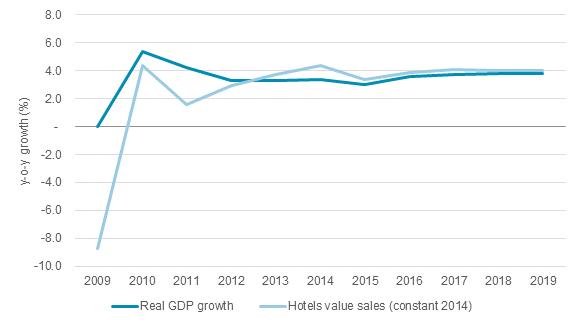 世界のGDP成長率とホテル売上成長率の推移:ユーロモニターインターナショナル提供