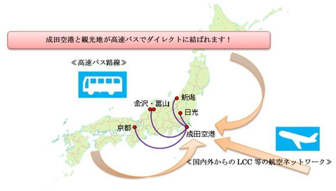 成田空港から地方の新たな直行高速バス、日光線や金沢線などで多言語の予約・決済にも対応