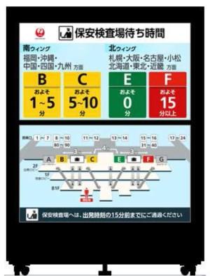JAL、羽田空港駅で国内線の保安検査待ち時間を表示、スマホアプリには搭乗口の表示も