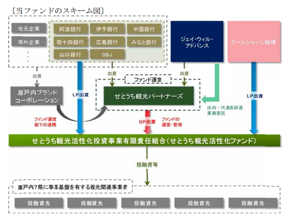 日本政策投資銀行:報道資料より