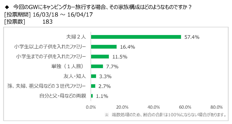 日本RV協会:報道資料より