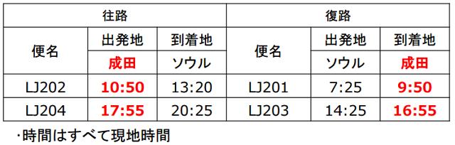 成田空港:報道資料より