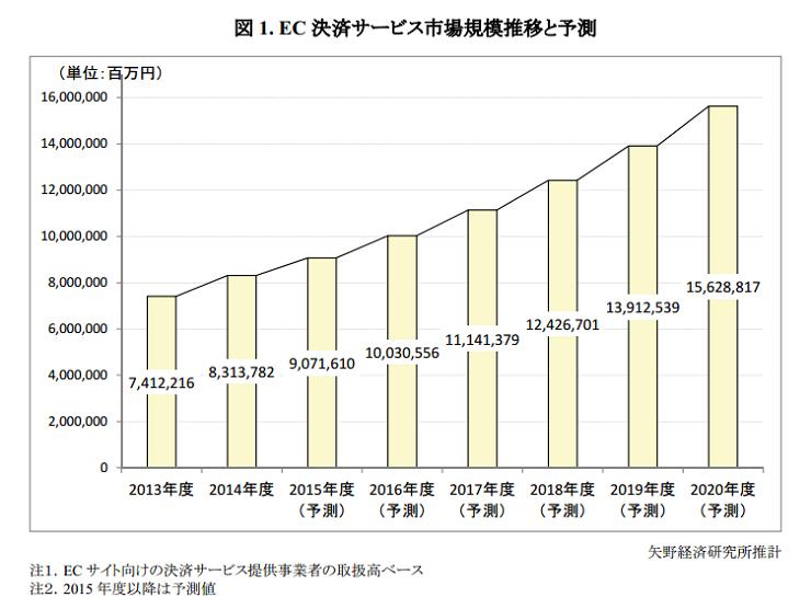 矢野経済研究所:報道資料より