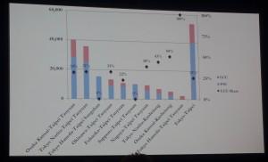 日本発LCC国際路線ごとのLCCとFSCの割合(CAPA会議から)