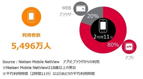 スマホアプリの利用者数最多は「LINE」4300万人、「インスタグラム」は8割増で1000万人超に ―ニールセン