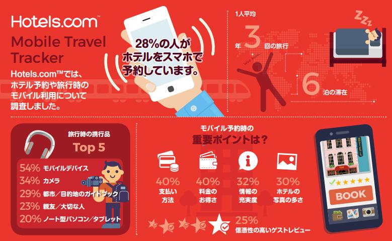 スマホからのホテル予約、日本人が重視するのは「料金・支払い方法」、約2割が「ベッドでくつろいでいる時に予約する」 ―Hotels.com