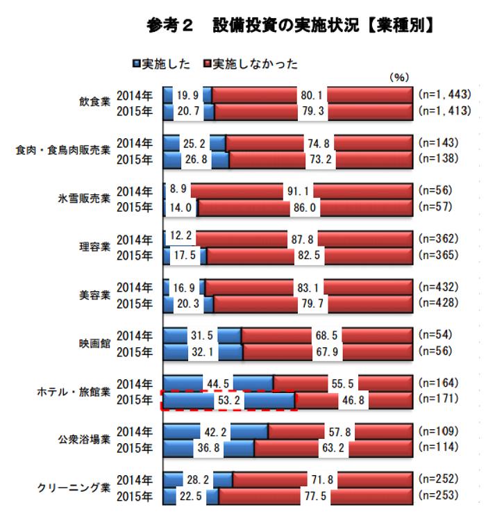 日本政策金融公庫:報道資料より