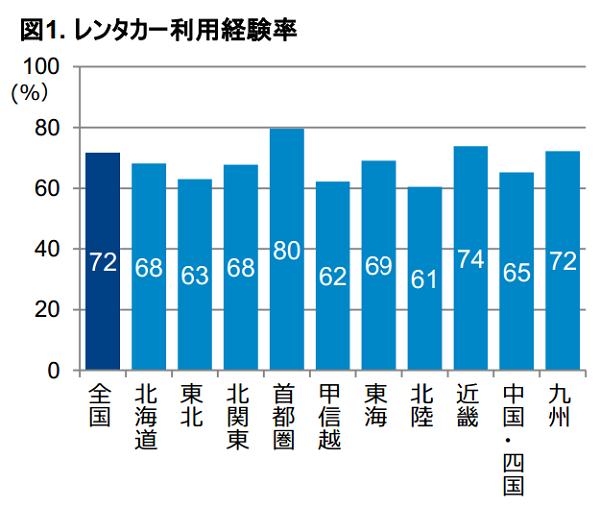 GfKジャパン:報道資料より