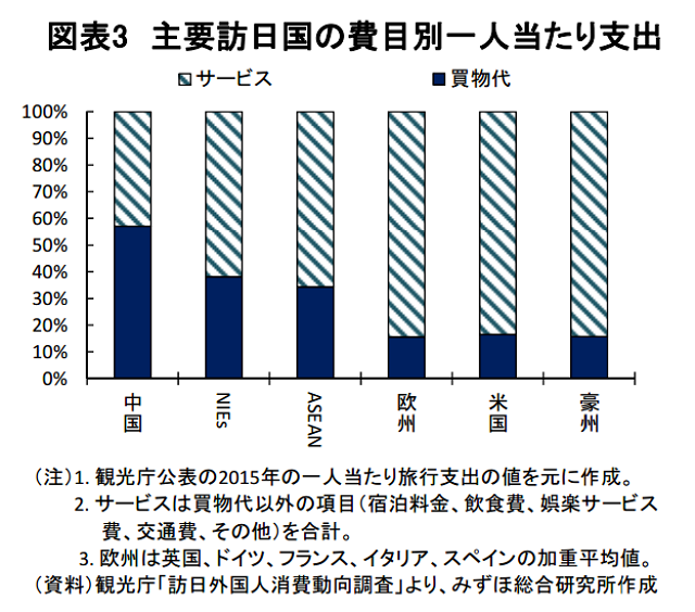 みずほ総合研究所:報道資料より