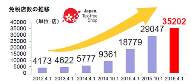 全国の免税店数は3.5万店、半年間で2割増に ―観光庁(2016年4月)