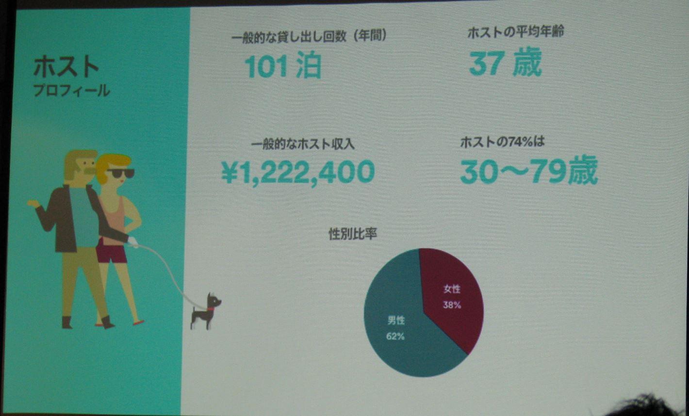 民泊Airbnbが日本市場の最新データを公開、平均貸出回数は年間101泊、ホスト収入122万円など -日本でも税金の徴収代行に意欲