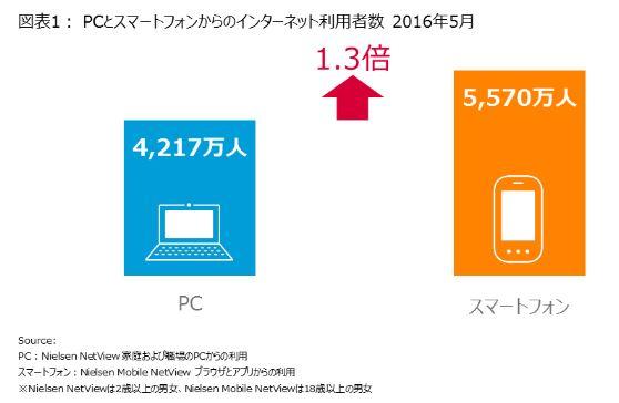 スマホ利用がPCの1.3倍に、格安スマホ通信ユーザーが1年間で倍増 ―ニールセン