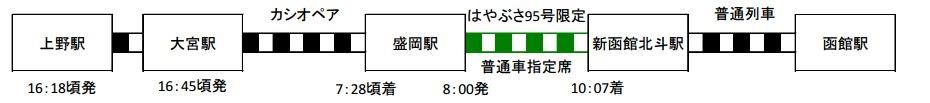JR東日本:報道資料より