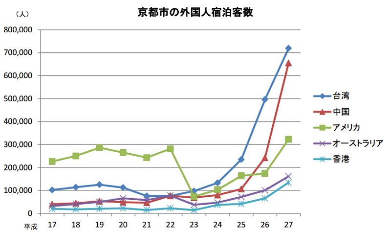 京都市:発表資料より