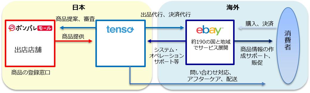 リクルートライフスタイル、イーベイ・ジャパン、tensoによる報道資料より