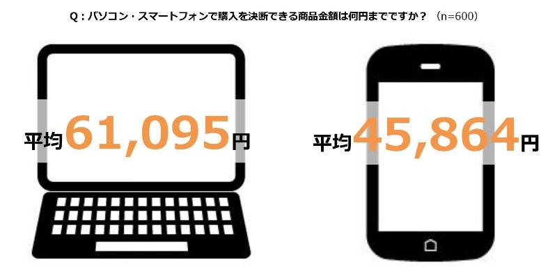 ネットショッピングの行動に変化、デバイスで購入金額に差、購入時間は「寝る前」が最多 -Criteo
