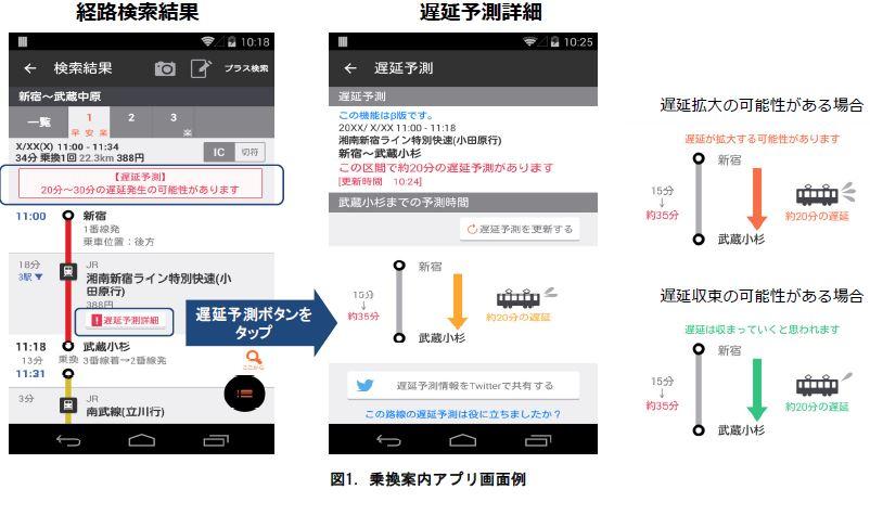 乗換案内アプリが列車の遅延時間を予測、AI(人工知能)活用で関東138路線で -ジョルダン