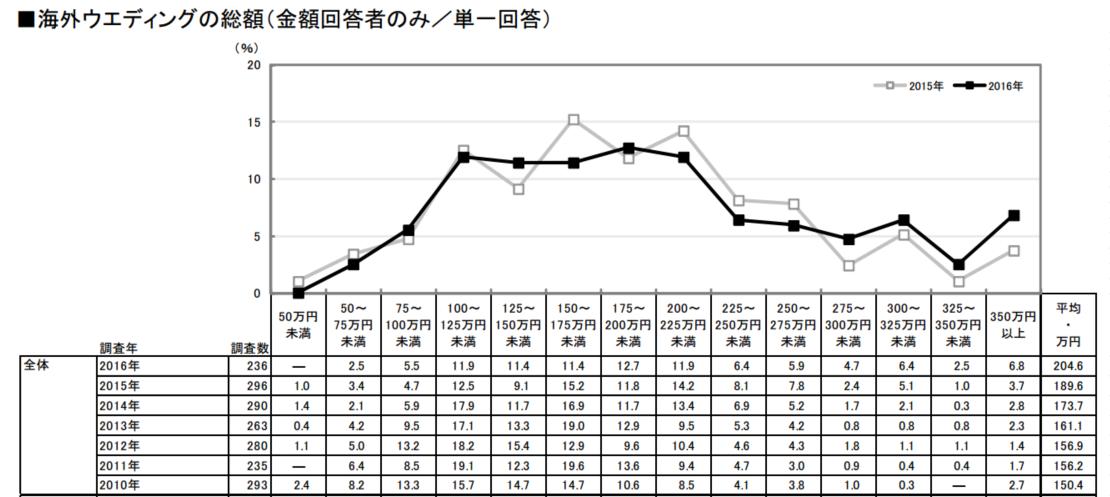 リクルートマーケティングパートナーズ:報道資料より