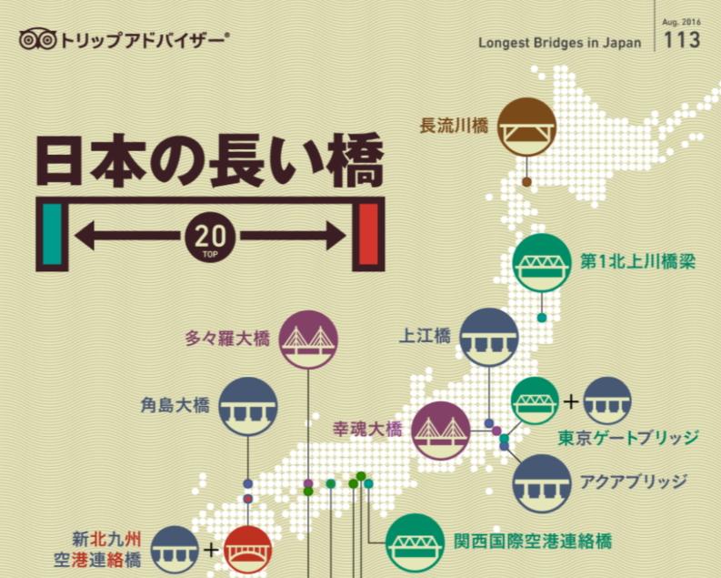 日本の「長い橋」ランキング、1位は東京湾アクアライン「アクアブリッジ」で4424メートル ―トリップアドバイザー