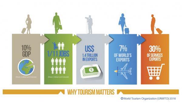 UNWTO Webページ「WHY Tourism」イラスト抜粋