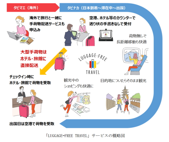 JTB・パナソニック・ヤマト運輸:報道資料より
