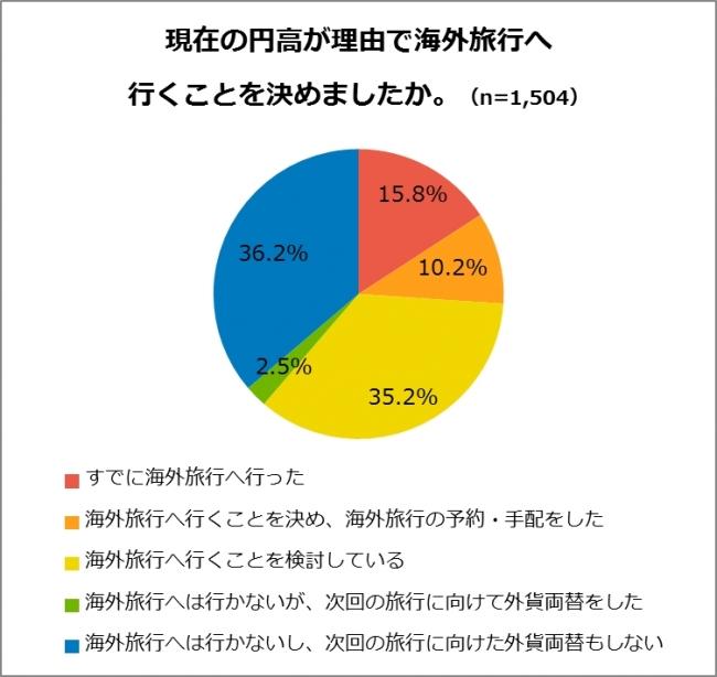 円高で海外旅行の意欲が向上、経験者の6割が検討、平均予算は「10~20万円」が最多 -CCC