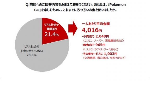 「ポケモンGO」開始後2週間の消費動向、リアル消費をしたのは約2割 -インテージ
