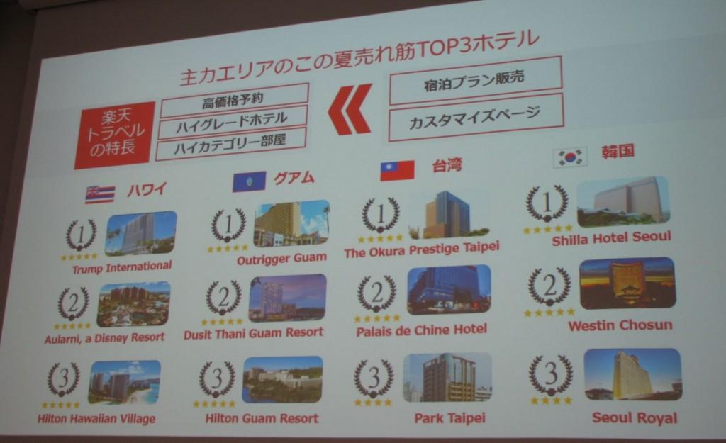 プレゼンテーション資料より:海外レジャー分野の2016年夏の売れ筋ホテル