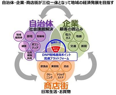 大日本印刷が地域創生事業に本格参入、地域情報ポータルサイトと資本・業務提携へ