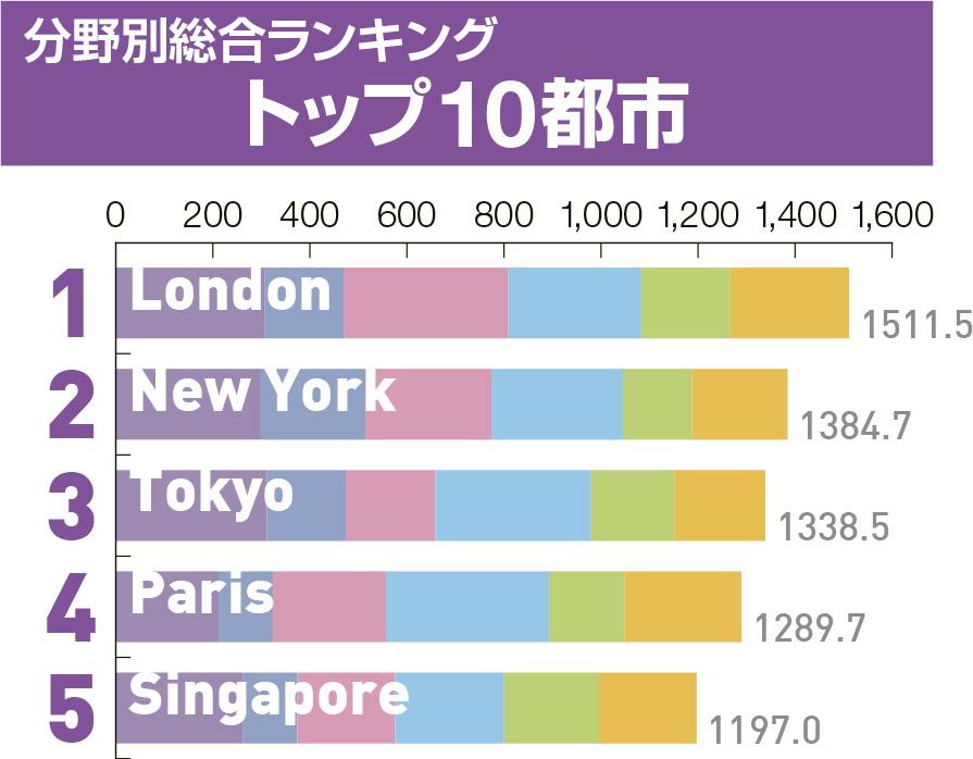 世界の都市ランキング2016、東京がパリを抜いて総合3位に、羽田空港の利便性向上が貢献